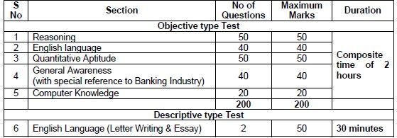 main-examination