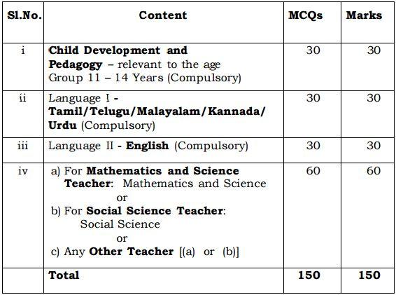 TET Exam Paper II