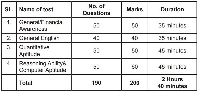 SBI Main Examination Duration